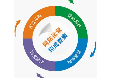 易企云全网推广全网营销一站式平台